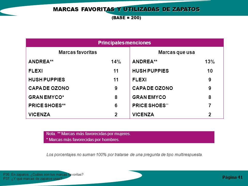 Página 41 Principales menciones Marcas favoritasMarcas que usa ANDREA**14%ANDREA**13% FLEXI11HUSH PUPPIES10 HUSH PUPPIES11FLEXI9 CAPA DE OZONO9 9 GRAN EMYCO*8GRAN EMYCO8 PRICE SHOES**6 7 VICENZA2 2 P36.