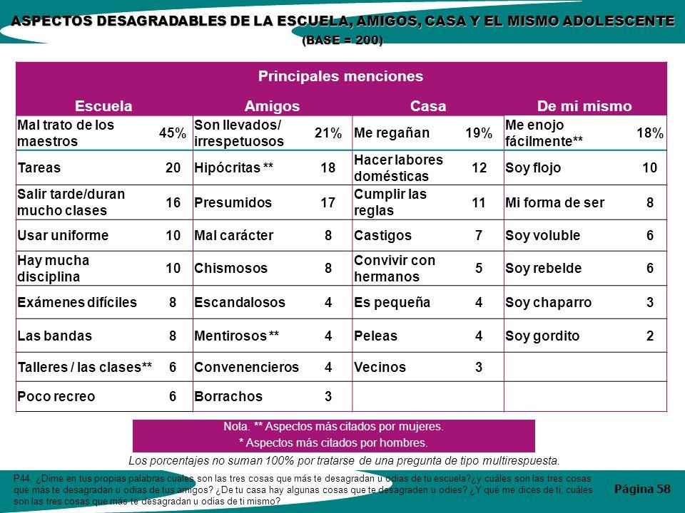 Página 58 ASPECTOS DESAGRADABLES DE LA ESCUELA, AMIGOS, CASA Y EL MISMO ADOLESCENTE (BASE = 200) P44.