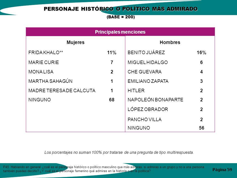 Página 59 Principales menciones MujeresHombres FRIDA KHALO**11%BENITO JUÁREZ16% MARIE CURIE7MIGUEL HIDALGO6 MONA LISA2CHE GUEVARA4 MARTHA SAHAGÚN1EMILIANO ZAPATA3 MADRE TERESA DE CALCUTA1HITLER2 NINGUNO68NAPOLEÓN BONAPARTE2 LÓPEZ OBRADOR2 PANCHO VILLA2 NINGUNO56 P45.
