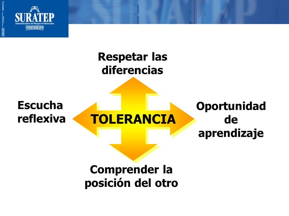 18 TOLERANCIA Respetar las diferencias Oportunidad de aprendizaje Escucha reflexiva Comprender la posición del otro