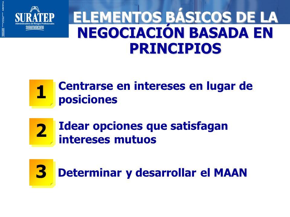 19 ELEMENTOS BÁSICOS DE LA NEGOCIACIÓN BASADA EN PRINCIPIOS Determinar y desarrollar el MAAN 1 1 Centrarse en intereses en lugar de posiciones Idear o