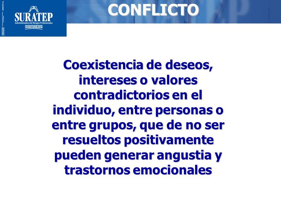 2CONFLICTO Coexistencia de deseos, intereses o valores contradictorios en el individuo, entre personas o entre grupos, que de no ser resueltos positiv