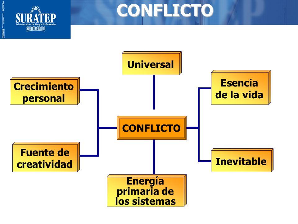 4 MANIFESTACIÓN DEL CONFLICTO PSICOLÓGICA O INTRAPERSONAL INTERPERSONALINTERPERSONAL SOCIAL Y ORGANIZACIONAL Conflictos internos (conscientes e inconscientes) Conflictos entre personas Conflictos entre grupos