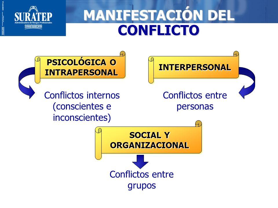 4 MANIFESTACIÓN DEL CONFLICTO PSICOLÓGICA O INTRAPERSONAL INTERPERSONALINTERPERSONAL SOCIAL Y ORGANIZACIONAL Conflictos internos (conscientes e incons
