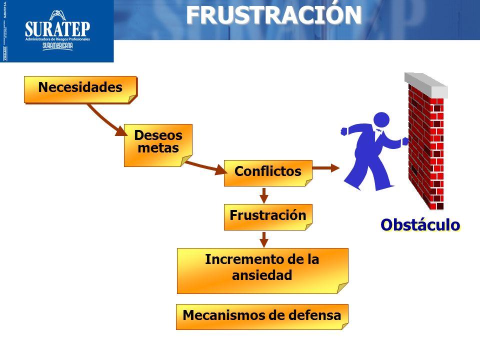 6FRUSTRACIÓN Necesidades Deseos metas Conflictos Frustración Incremento de la ansiedad Mecanismos de defensa Obstáculo