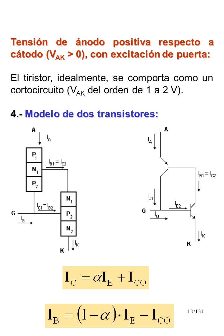 10/131 Tensión de ánodo positiva respecto a cátodo (V AK > 0), con excitación de puerta: El tiristor, idealmente, se comporta como un cortocircuito (V