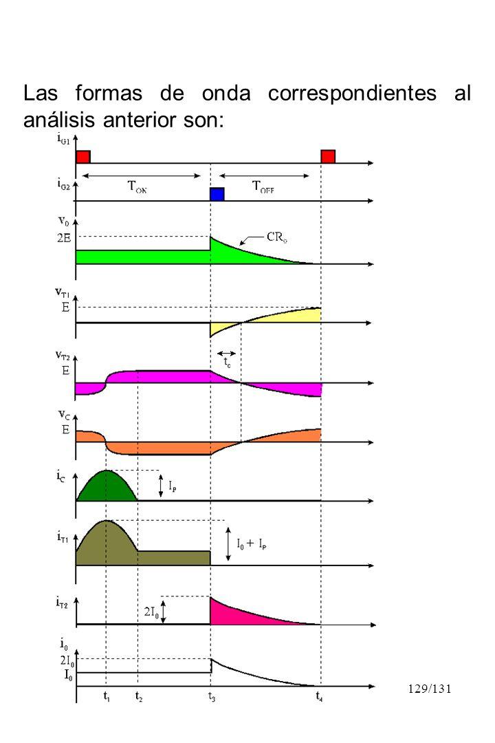 129/131 Las formas de onda correspondientes al análisis anterior son: