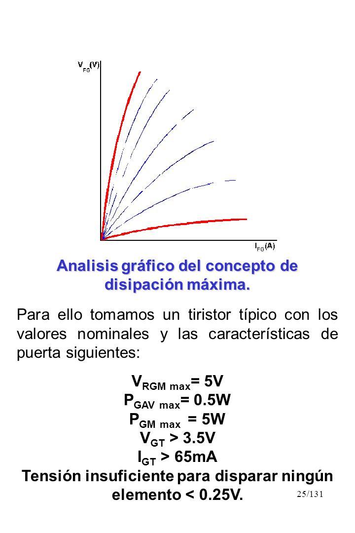25/131 Analisis gráfico del concepto de disipación máxima. Para ello tomamos un tiristor típico con los valores nominales y las características de pue