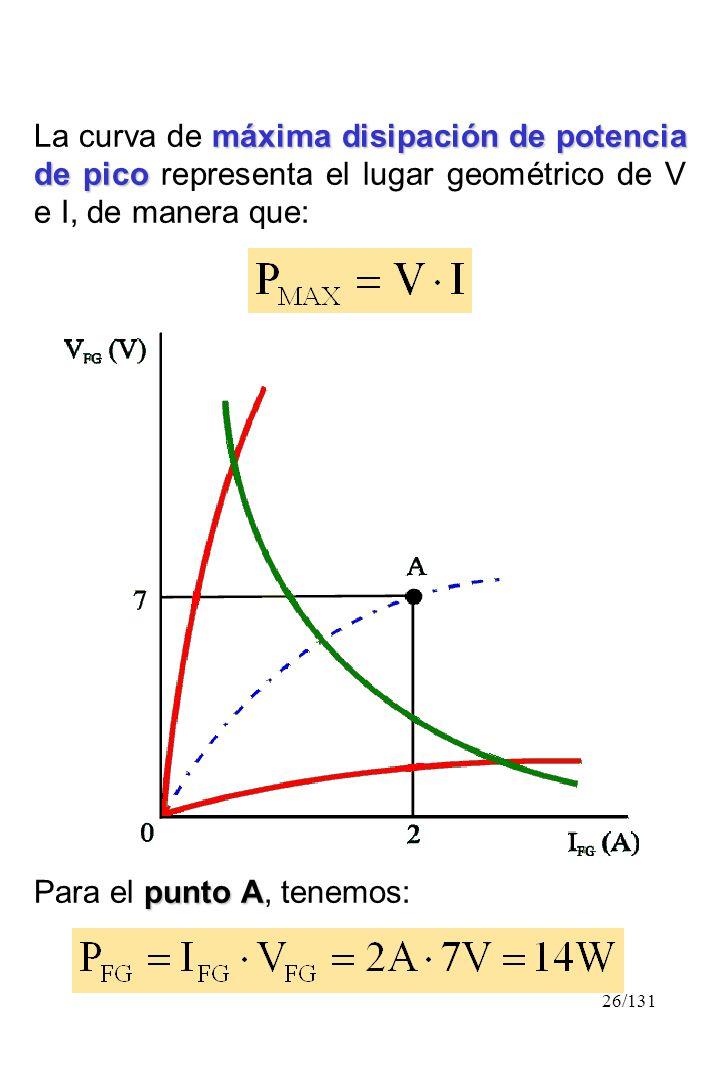 26/131 máxima disipación de potencia de pico La curva de máxima disipación de potencia de pico representa el lugar geométrico de V e I, de manera que: