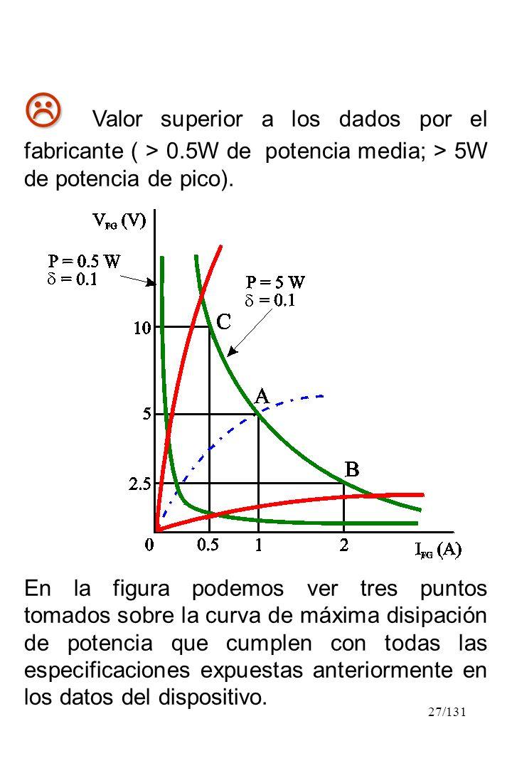 27/131 Valor superior a los dados por el fabricante ( > 0.5W de potencia media; > 5W de potencia de pico). En la figura podemos ver tres puntos tomado