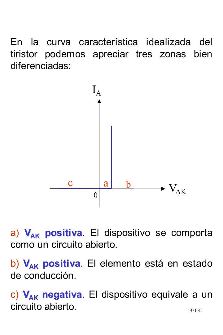 3/131 En la curva característica idealizada del tiristor podemos apreciar tres zonas bien diferenciadas: V AK positiva a) V AK positiva. El dispositiv