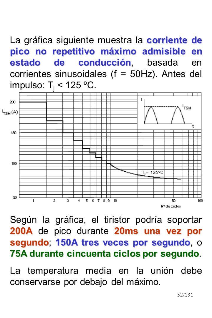 32/131 corriente de pico no repetitivo máximo admisible en estado de conducción La gráfica siguiente muestra la corriente de pico no repetitivo máximo