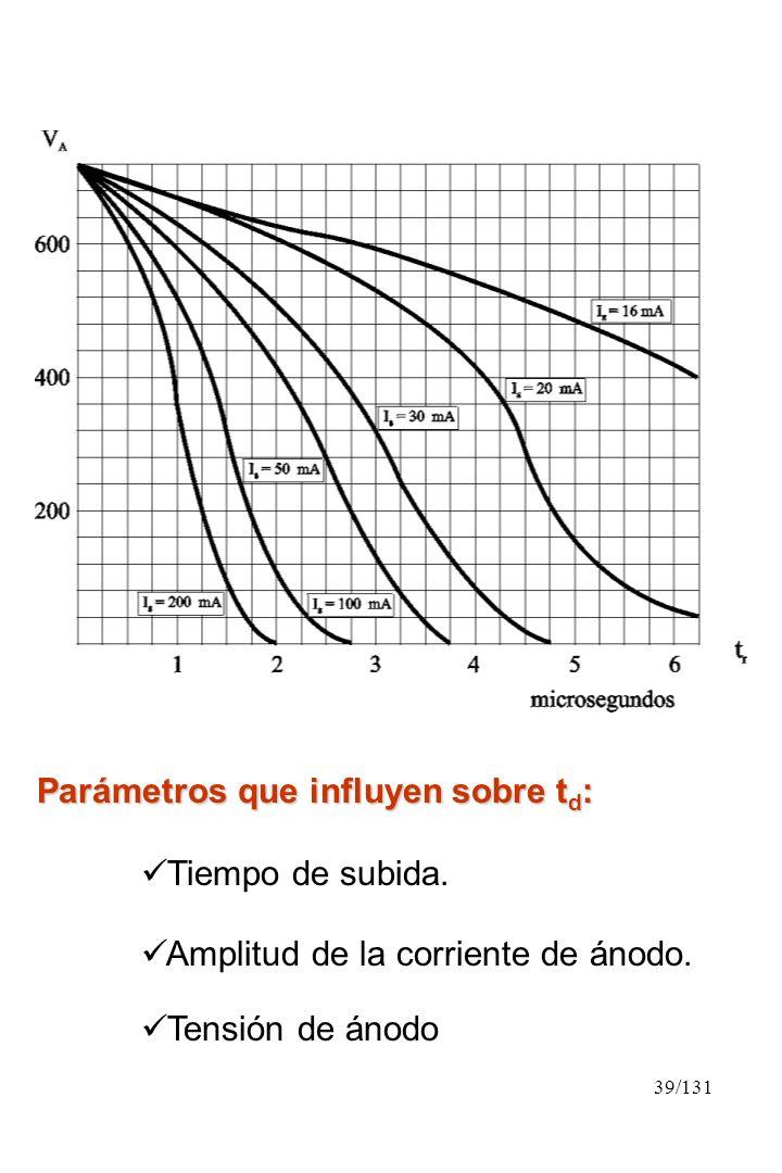 39/131 Parámetros que influyen sobre t d : Tiempo de subida. Amplitud de la corriente de ánodo. Tensión de ánodo