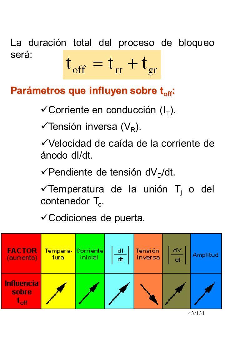 43/131 La duración total del proceso de bloqueo será: Parámetros que influyen sobre t off : Corriente en conducción (I T ). Tensión inversa (V R ). Ve