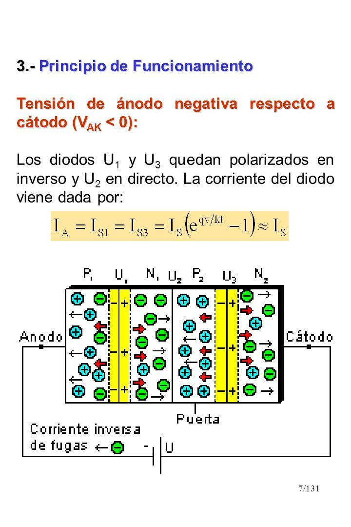 7/131 3.- Principio de Funcionamiento Tensión de ánodo negativa respecto a cátodo (V AK < 0): Los diodos U 1 y U 3 quedan polarizados en inverso y U 2
