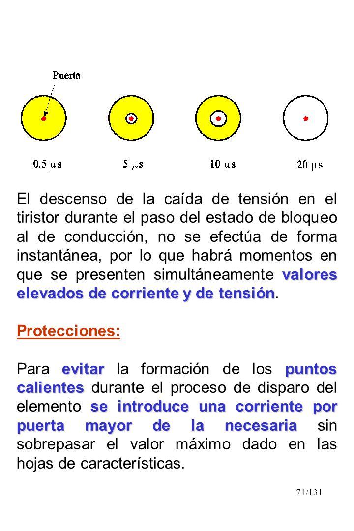 71/131 valores elevados de corriente y de tensión El descenso de la caída de tensión en el tiristor durante el paso del estado de bloqueo al de conduc