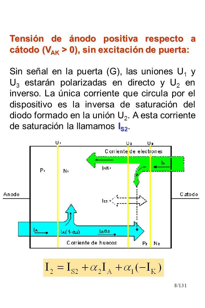 8/131 Tensión de ánodo positiva respecto a cátodo (V AK > 0), sin excitación de puerta: I S2 Sin señal en la puerta (G), las uniones U 1 y U 3 estarán
