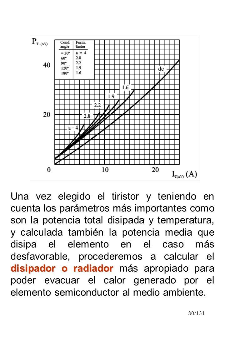 80/131 disipador o radiador Una vez elegido el tiristor y teniendo en cuenta los parámetros más importantes como son la potencia total disipada y temp