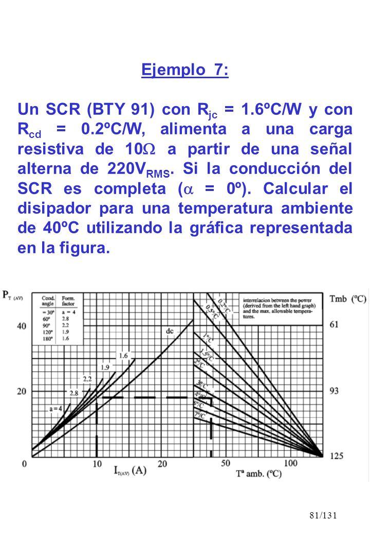81/131 Ejemplo 7: Un SCR (BTY 91) con R jc = 1.6ºC/W y con R cd = 0.2ºC/W, alimenta a una carga resistiva de 10 a partir de una señal alterna de 220V