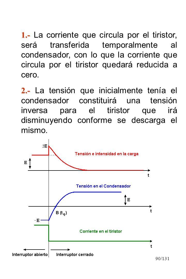 90/131 1.- 1.- La corriente que circula por el tiristor, será transferida temporalmente al condensador, con lo que la corriente que circula por el tir