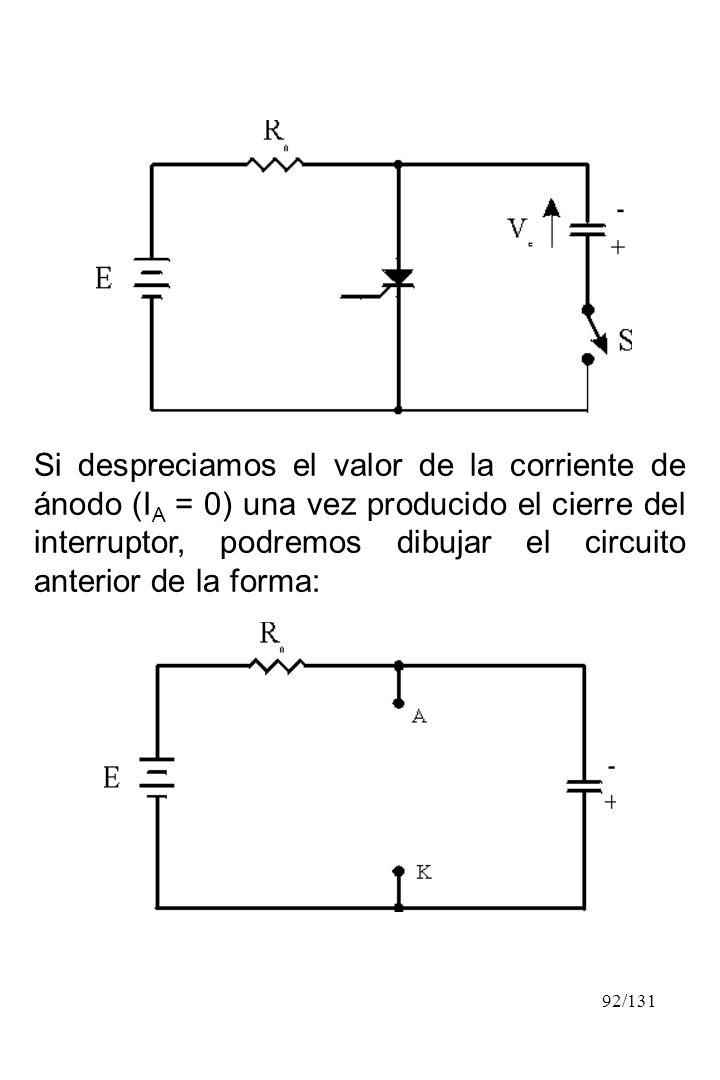 92/131 Si despreciamos el valor de la corriente de ánodo (I A = 0) una vez producido el cierre del interruptor, podremos dibujar el circuito anterior