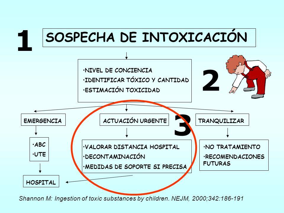 3 SOSPECHA DE INTOXICACIÓN NIVEL DE CONCIENCIA IDENTIFICAR TÓXICO Y CANTIDAD ESTIMACIÓN TOXICIDAD ACTUACIÓN URGENTEEMERGENCIATRANQUILIZAR ABC UTE HOSP