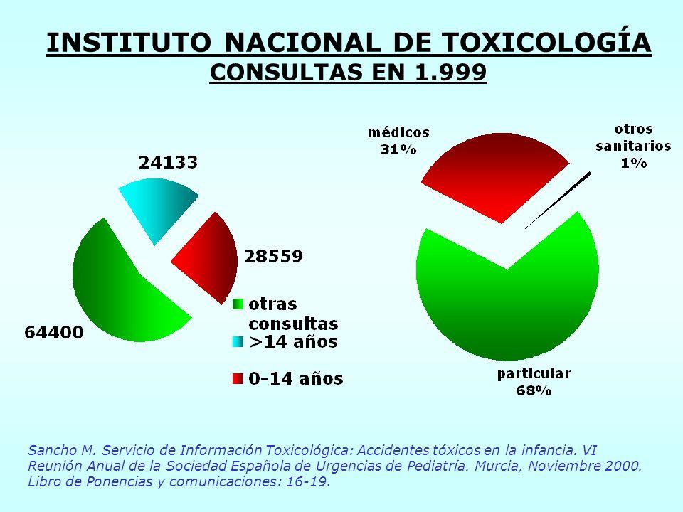 INSTITUTO NACIONAL DE TOXICOLOGÍA CONSULTAS EN 1.999 Sancho M. Servicio de Información Toxicológica: Accidentes tóxicos en la infancia. VI Reunión Anu