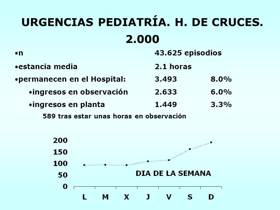 URGENCIAS PEDIATRÍA. H. DE CRUCES. 2.000 n43.625 episodios estancia media2.1 horas permanecen en el Hospital:3.4938.0% ingresos en observación2.6336.0