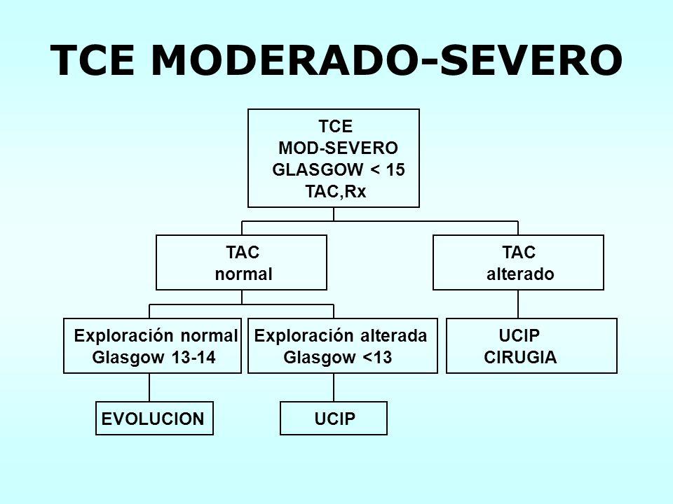 TCE MODERADO-SEVERO EVOLUCION Exploración normal Glasgow 13-14 UCIP Exploración alterada Glasgow <13 TAC normal UCIP CIRUGIA TAC alterado TCE MOD-SEVE