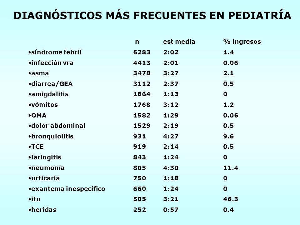 DIAGNÓSTICOS MÁS FRECUENTES EN PEDIATRÍA nest media% ingresos síndrome febril62832:021.4 infección vra44132:010.06 asma34783:272.1 diarrea/GEA31122:37