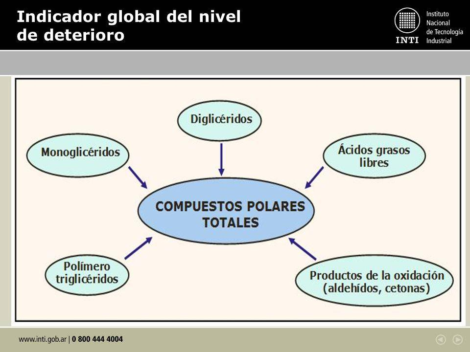 Compuestos Polares Totales ¿Argentina? Valor CPT en %