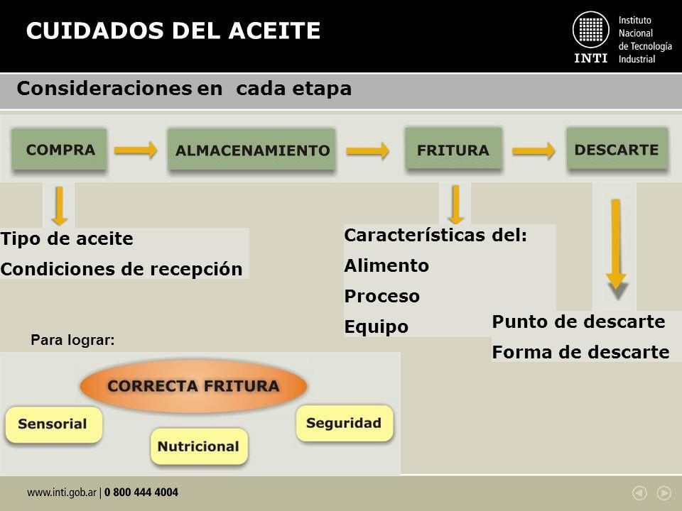 CUIDADOS DEL ACEITE Características del: Alimento Proceso Equipo Punto de descarte Forma de descarte Tipo de aceite Condiciones de recepción Consideraciones en cada etapa Para lograr: