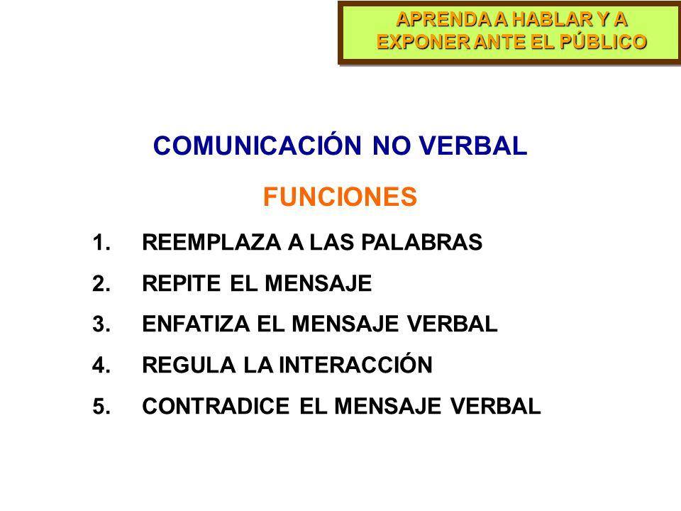 COMUNICACIÓN NO VERBAL Conjunto de conductas mediante las cuales, sin utilizar la palabra, se intercambian mensajes dos o más personas ELEMENTOS DE LA