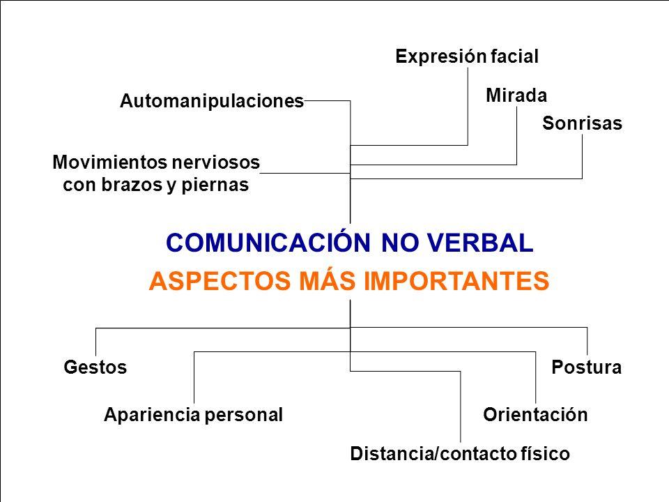 APRENDA A HABLAR Y A EXPONER ANTE EL PÚBLICO COMUNICACIÓN NO VERBAL 1.REEMPLAZA A LAS PALABRAS 2.REPITE EL MENSAJE 3.ENFATIZA EL MENSAJE VERBAL 4.REGU