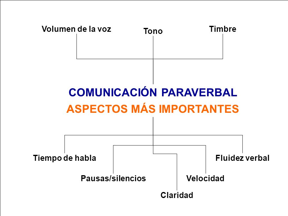 APRENDA A HABLAR Y A EXPONER ANTE EL PÚBLICO COMUNICACIÓN PARAVERBAL Conjunto de variaciones que se pueden dar en la forma de emitir el lenguaje habla