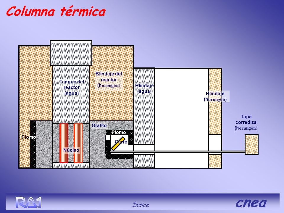 Blindaje del reactor (h ormigón) Blindaje (agua ) Tanque del reactor (agua) Grafito Núcleo Blindaje (h ormigón) Tapa corrediza (h ormigón) Plomo Carro