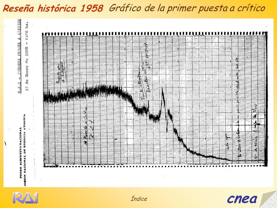 Reseña histórica 1958 Gráfico de la primer puesta a crítico cnea Índice