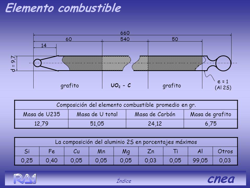 d = 9,7 grafito UO 2 - C 660 54060 14 50 e = 1 (Al 2S) Elemento combustible Composición del elemento combustible promedio en gr. Masa de U235Masa de U