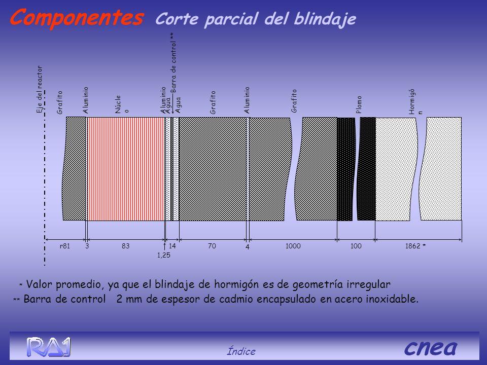 Corte parcial del blindaje * Valor promedio, ya que el blindaje de hormigón es de geometría irregular Aluminio Grafito Núcle o Agua r81383 1,25 Alumin