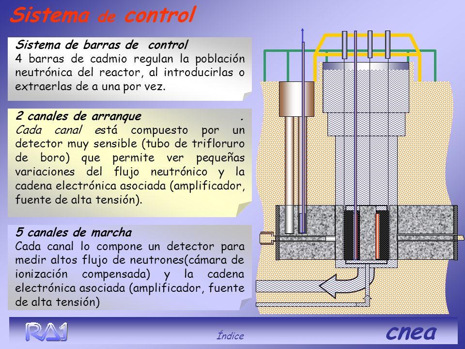 2 canales de arranque. Cada canal está compuesto por un detector muy sensible (tubo de trifloruro de boro) que permite ver pequeñas variaciones del fl