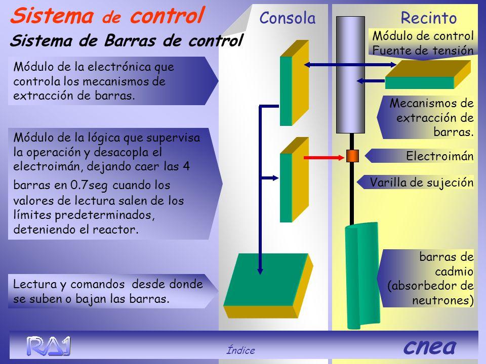 RecintoConsola Sistema de control Sistema de Barras de control Módulo de la electrónica que controla los mecanismos de extracción de barras. Lectura y