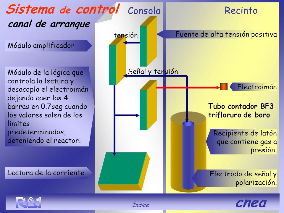 Recinto Consola Tubo contador BF3 trifloruro de boro Señal y tensión tensión canal de arranque Sistema de control Módulo amplificador Módulo de la lóg