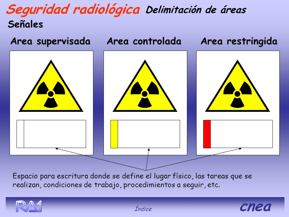 Seguridad radiológica Señales Area supervisadaArea restringidaArea controlada Espacio para escritura donde se define el lugar físico, las tareas que s