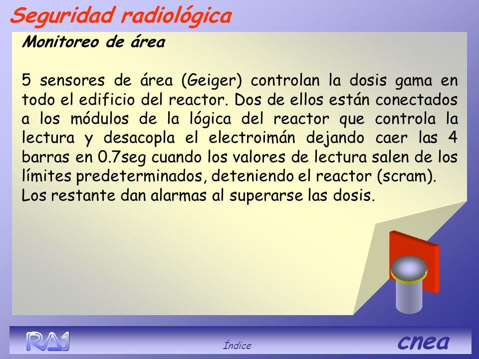 Monitoreo de área 5 sensores de área (Geiger) controlan la dosis gama en todo el edificio del reactor. Dos de ellos están conectados a los módulos de