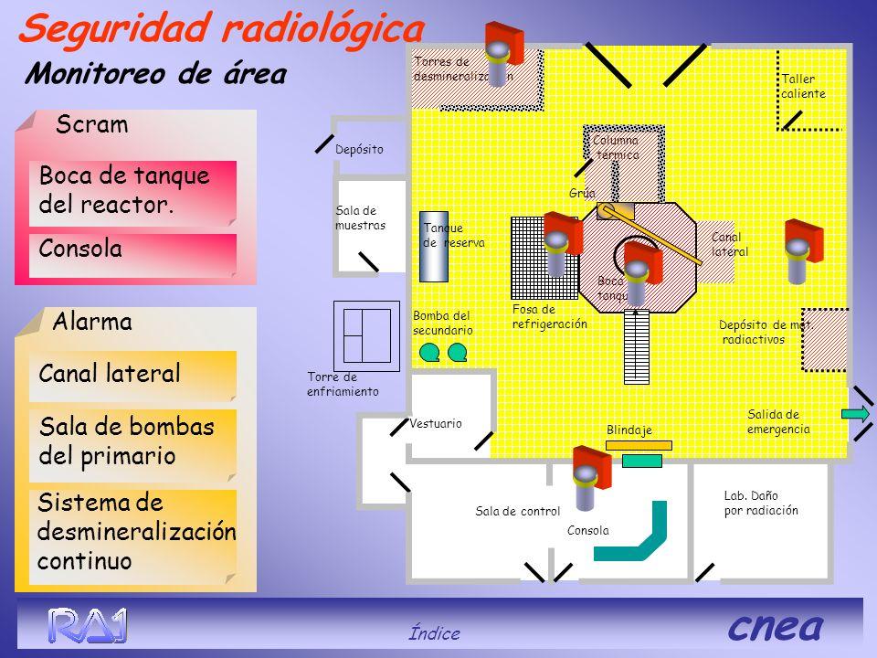 Blindaje Depósito Taller caliente Blindaje Columna térmica Vestuario Boca de tanque Bomba del secundario Lab. Daño por radiación Sala de control Sala
