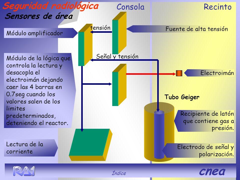 ConsolaRecinto Sensores de área Tubo Geiger Señal y tensión tensión Seguridad radiológica Módulo amplificador Módulo de la lógica que controla la lect