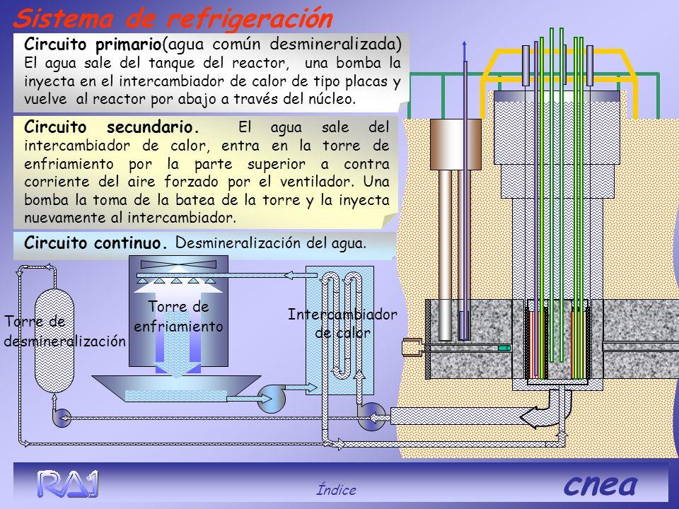 Circuito continuo. D esmineralización del agua. Sistema de refrigeración Circuito secundario. El agua sale del intercambiador de calor, entra en la to