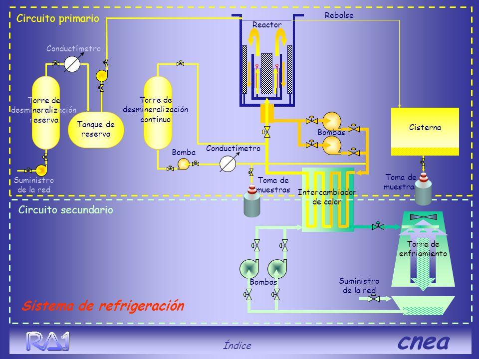 Sistema de refrigeración Suministro de la red Circuito primario Torre de enfriamiento Circuito secundario Toma de muestras Conductímetro Torre de desm