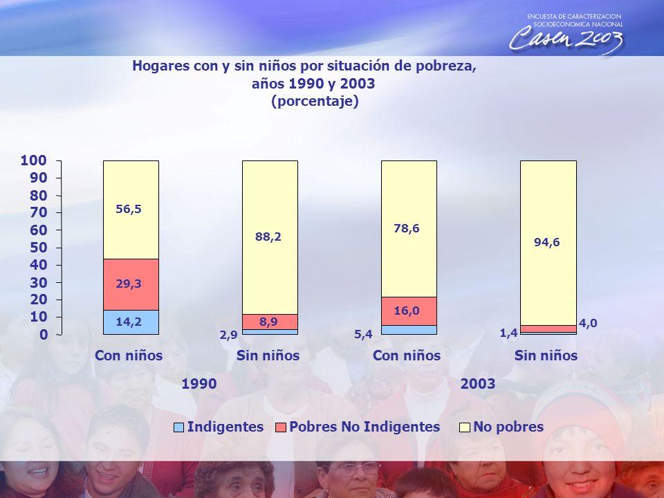 Hogares con y sin niños por situación de pobreza, años 1990 y 2003 (porcentaje) 14,2 5,4 29,3 8,9 16,0 56,5 88,2 78,6 94,6 2,9 1,4 4,0 0 10 20 30 40 50 60 70 80 90 100 Con niñosSin niñosCon niñosSin niños 19902003 IndigentesPobres No IndigentesNo pobres