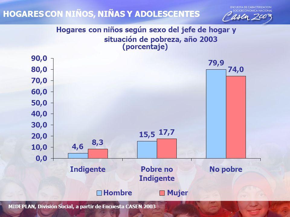 Hogares con niños según sexo del jefe de hogar y situación de pobreza, año 2003 (porcentaje) 4,6 15,5 79,9 8,3 17,7 74,0 0,0 10,0 20,0 30,0 40,0 50,0 60,0 70,0 80,0 90,0 IndigentePobre no Indigente No pobre HombreMujer MIDEPLAN, División Social, a partir de Encuesta CASEN 2003 HOGARES CON NIÑOS, NIÑAS Y ADOLESCENTES
